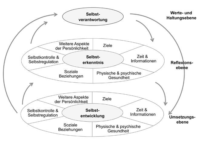 Selbstmanagement, Selbsterkenntnis, Selbstverantwortung, Selbstentwicklung